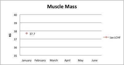 Muscle January
