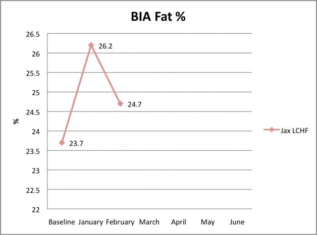 Fat Feb