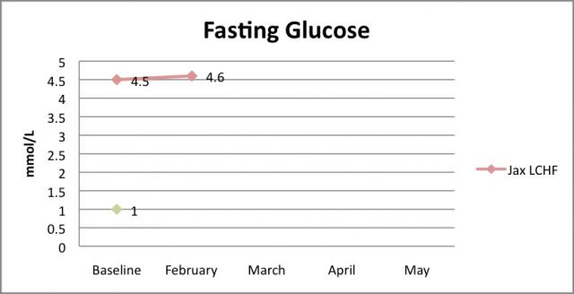 Glucose Feb