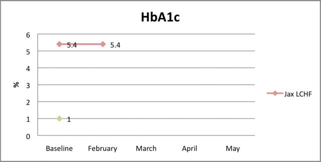 HbA1c Feb