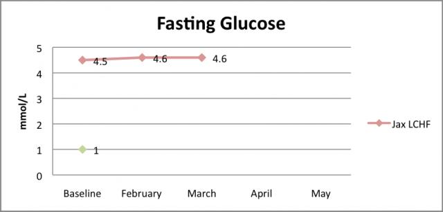 Glucose March