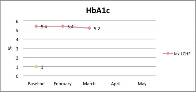 HbA1c March