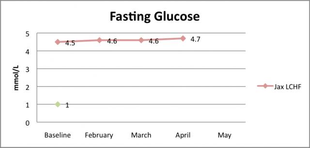 Glucose April