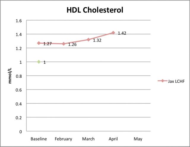 HDL April