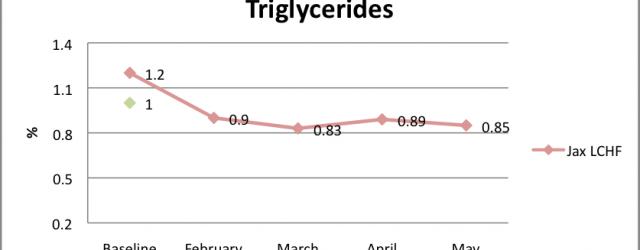Triglycerides-640x301
